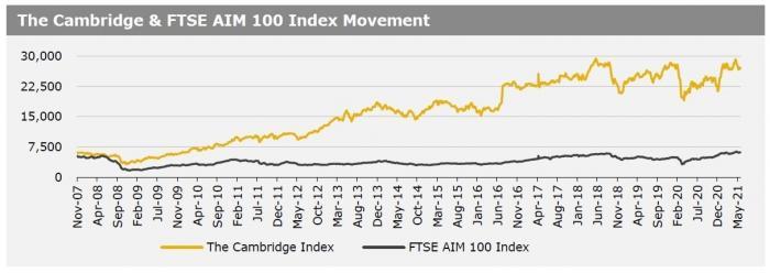Cambridge Index 1 June 2021