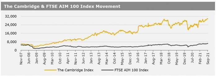Cambridge Index 13 Sept 21