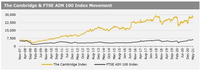 Cambridge Index 17 May 21