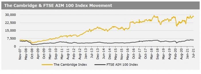 Cambridge Index 2 August 2021