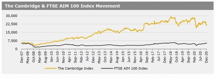 Cambridge Index 21 Dec 2020