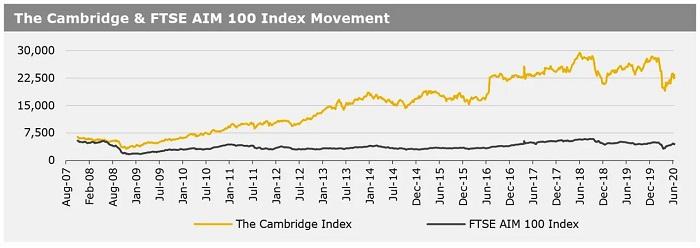 Cambridge Index_ 22062020