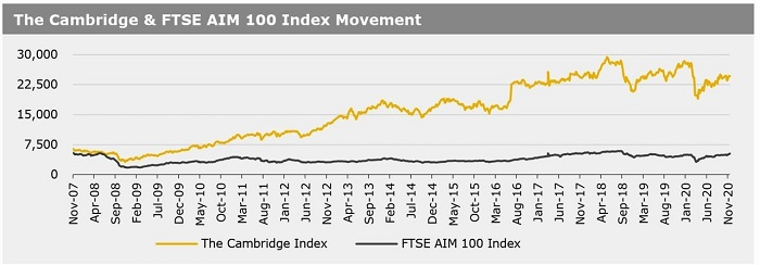 Cambridge Index 23 Nov 2020