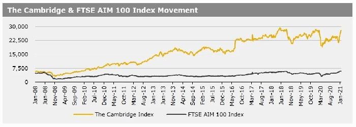 Cambridge Index 25 Jan 2021