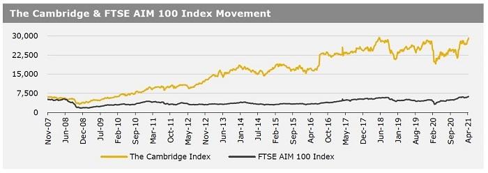 Cambridge Index 26 April 2021