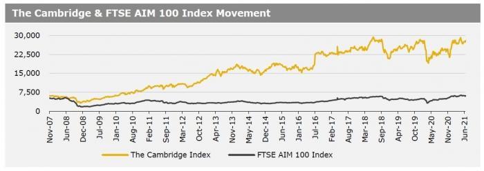 Cambridge Index 280621