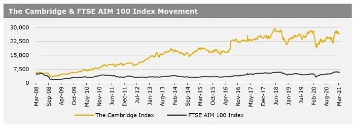 Cambridge Index 290321