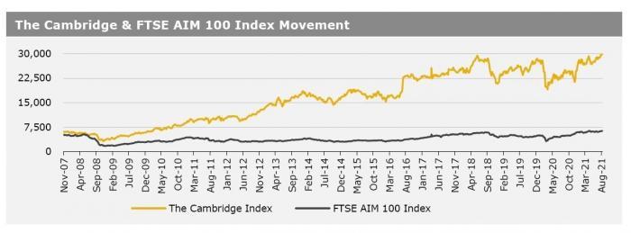 Cambridge Index 31 Aug 21