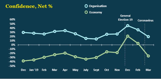 IoD graph_business confidence