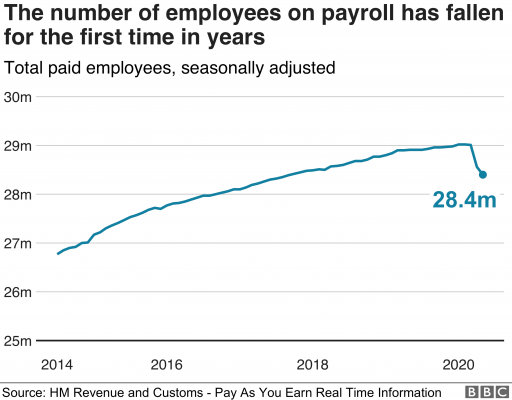 Graph showing falling number of employees on payroll