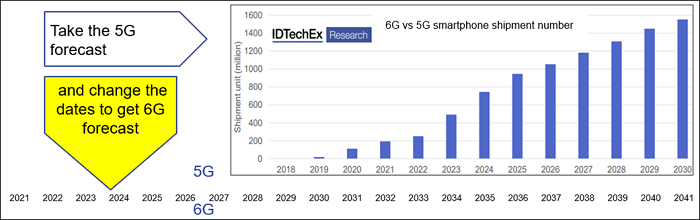 6G vs 5G smartphone shipment number. Source: IDTechEx