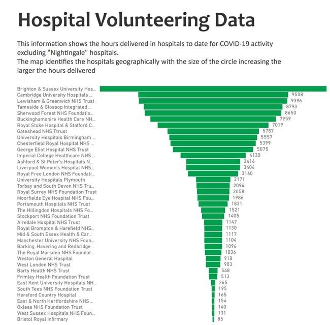 St John volunteering data
