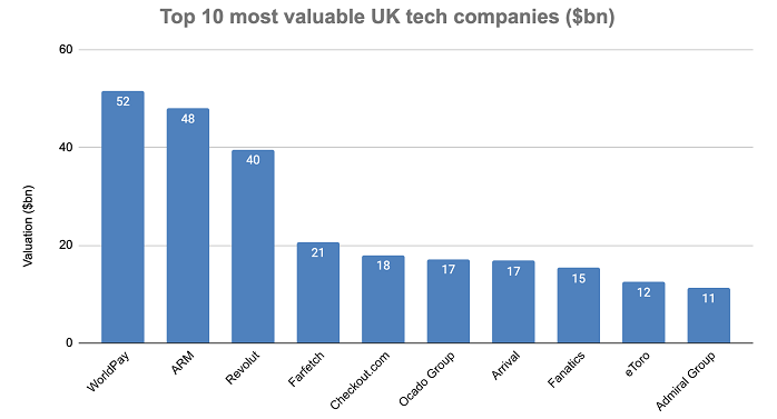 Bar graph showing Top 10 most valuable UK tech companies