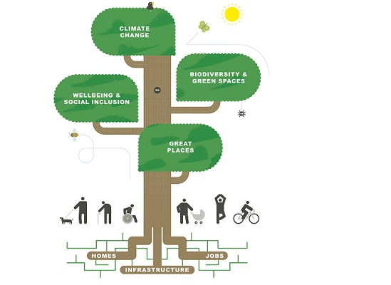 The new Local Plan's big themes in graphic form