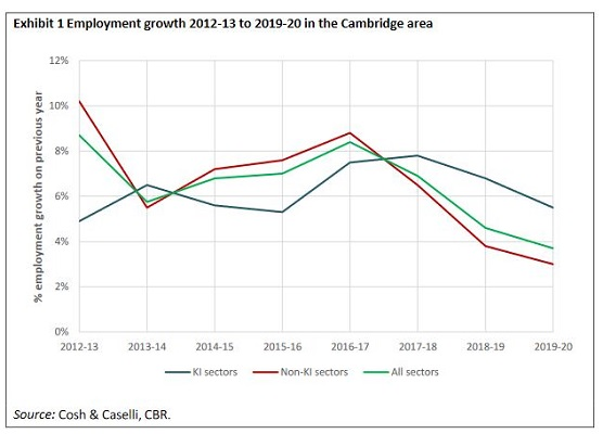 emplyment growth _ graph