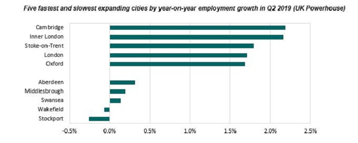Irwin Mitchell Powerhouse_Five fastest and slowest growing cities