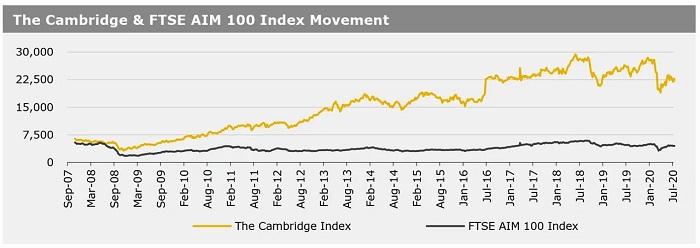 Cambridge Index -03082020