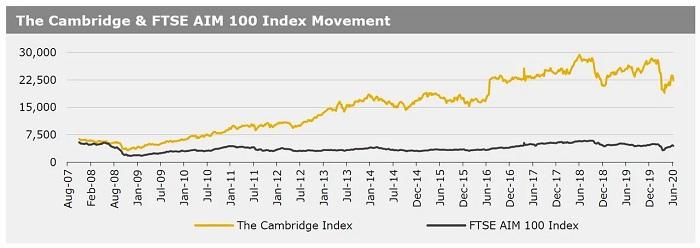 150620_The Cambridge & FTSE AIM 100 Index Movement