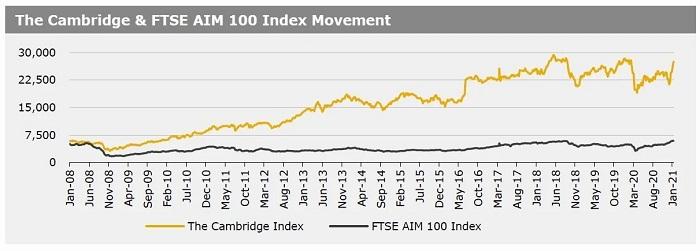 Cambridge Index 18 Jan 2021