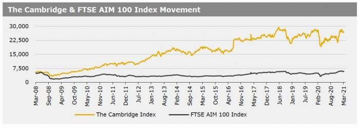 Cambridge Index 22 March 2021
