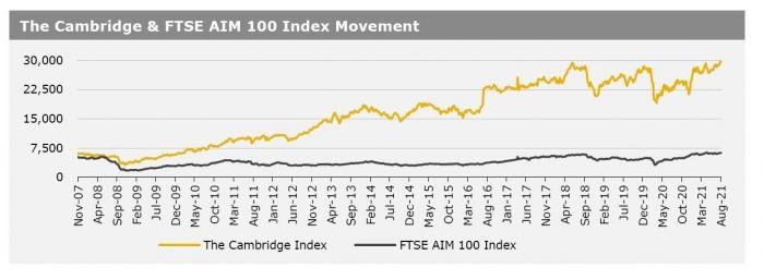Cambridge Index 23 August 2021