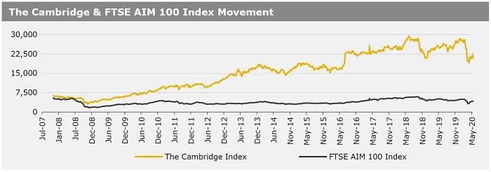 260520_The Cambridge & FTSE AIM 100 Index Movement