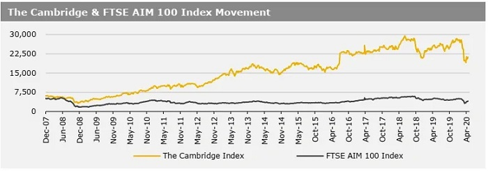 27042020_The Cambridge & FTSE AIM 100 Index Movement
