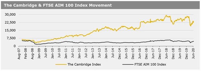 290620_The Cambridge & FTSE AIM 100 Index Movement