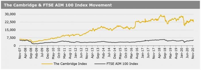 Cambridge Index 30 Nov 2020