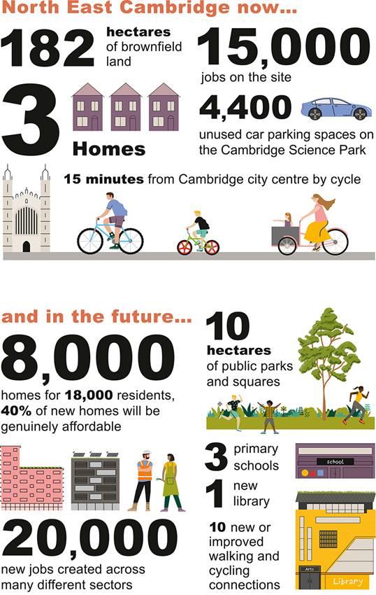 North East Cambridge infographic