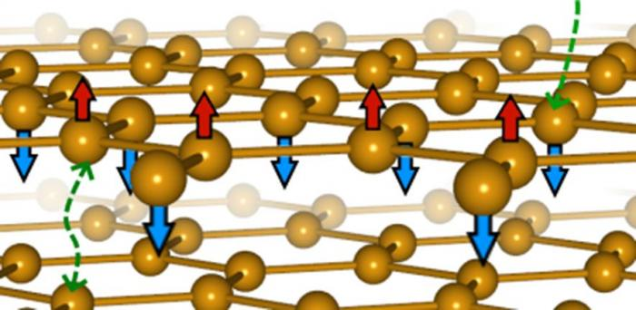 Illustration of the magnetic structure of FePS3  Credit: Cavendish Laboratory