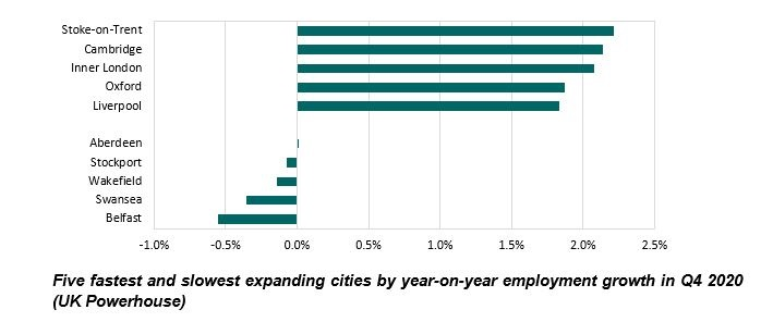 Five fastest and slowest expanding cities by year-on-year employment growth in Q4 2020 (UK Powerhouse)