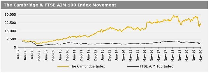11052020_The Cambridge & FTSE AIM 100 Index Movement