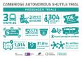 Autonomous Shuttle project infographic