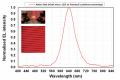Porotech micro LED graph