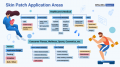 """28 application areas discussed within the report. Source IDTechEx - """"Electronic Skin Patches 2021-2031"""""""