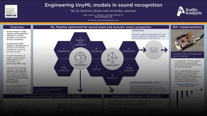 tinyML poster